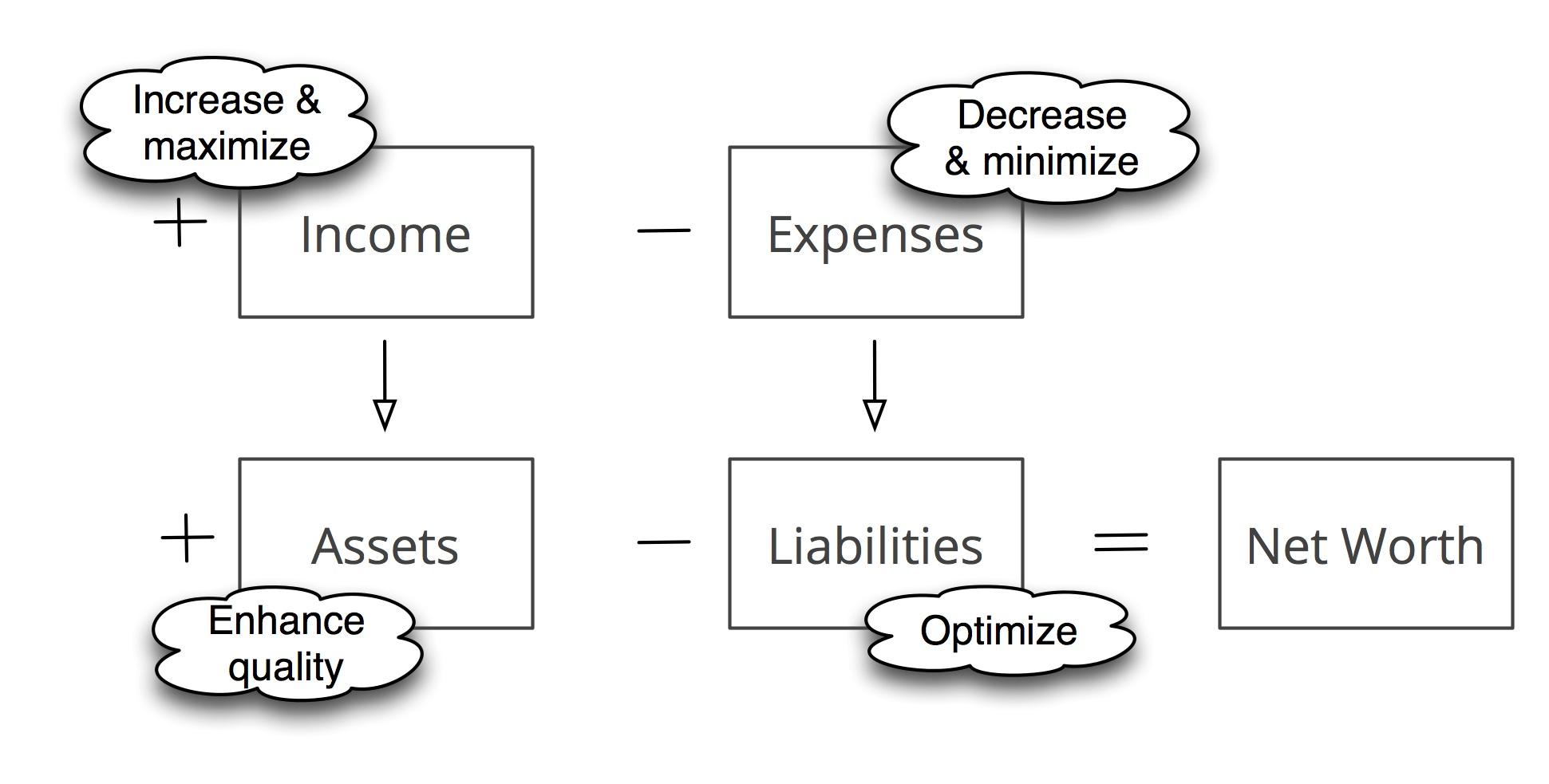 Net Worth by Developing Money Ideas