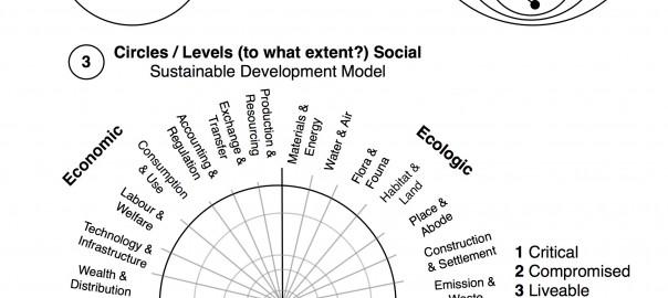 Sustainable Development Developing Money Ideas